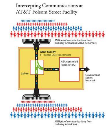 Datation radiocarbone vs AMS