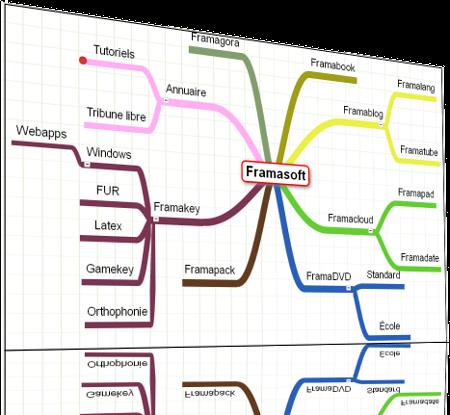 faire une carte mentale en ligne Framindmap : Et si on faisait aussi de libres cartes heuristiques