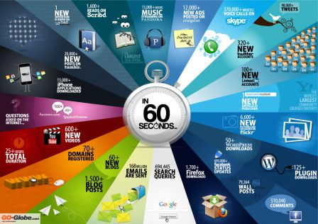 In 60 seconds - Go-Globe.com