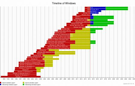 Windows Timeline, source WM Commons