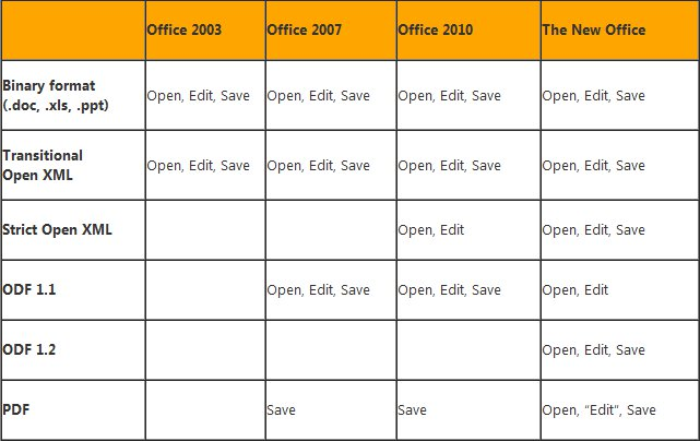 Formats supportés - Microsoft Office 2013