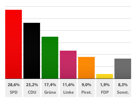 Parti Pirate Berlin - Résultats