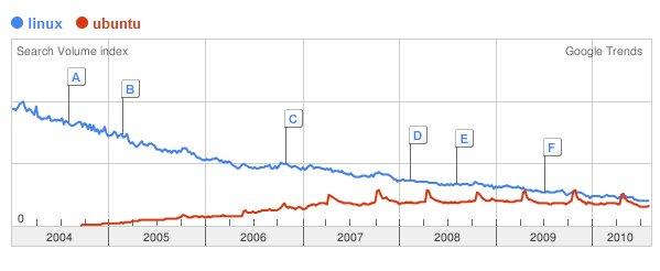 Google Trends - Linux + Ubuntu