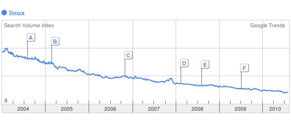 Google Trends - Linux