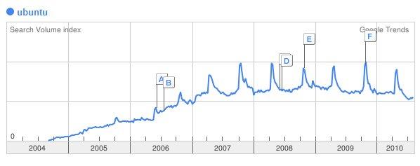 Google Trends - Ubuntu