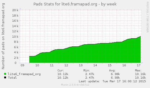 Nombre de pads créés (lite6)