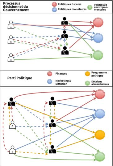 Liquid_democratie_diagramme2
