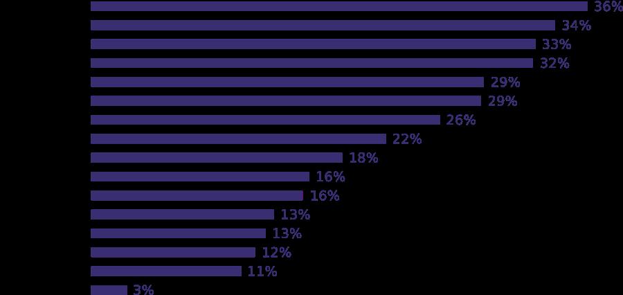 Plus d'un tiers des 500 sites les plus visités vous proposent d'utiliser leur application.