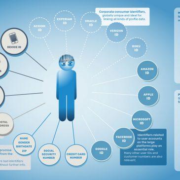Comment les entreprises surveillent notre quotidien