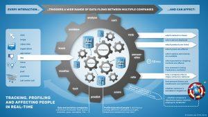 Chaque interaction enclenche un large éventail de flux de données entre de  nombreuses entreprises. 5ac73ae66ae