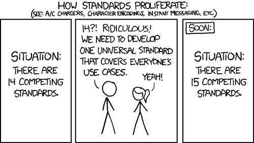 Strip de Comics XKCD - image 1 situation initiale avec 14 standards en concurrence - image 2 coversation : un personnage dit à l'autre qu'il faut développer un standard universel qui remplacera tous les autres - Image 3 : résultat final, 15 standards en concurrence