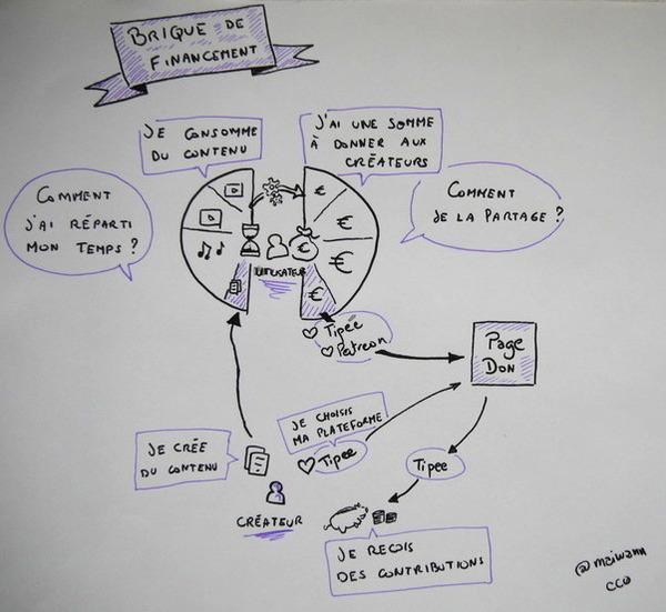 sketchnote 1 financement