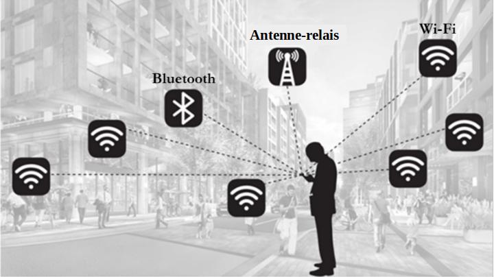 schéma représentatt les différents moyens (wifi, bluetooth) de localiser les données d'un utilisateur de smartphone