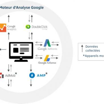 Les données que récolte Google – Ch.4
