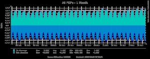 Graphique montrant le trafic du France-IX