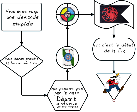 logigramme parodique avec des symboles de jeu dans les symboles et des phrases idiotes