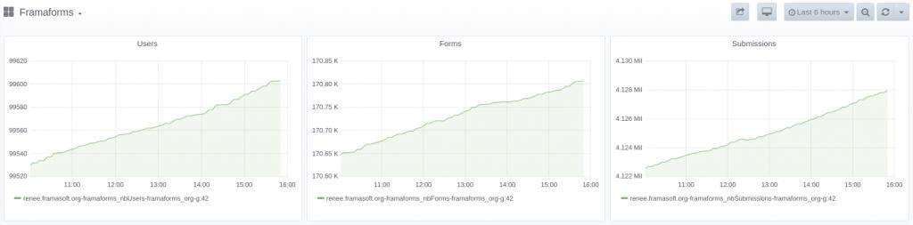 Statistiques Framaforms