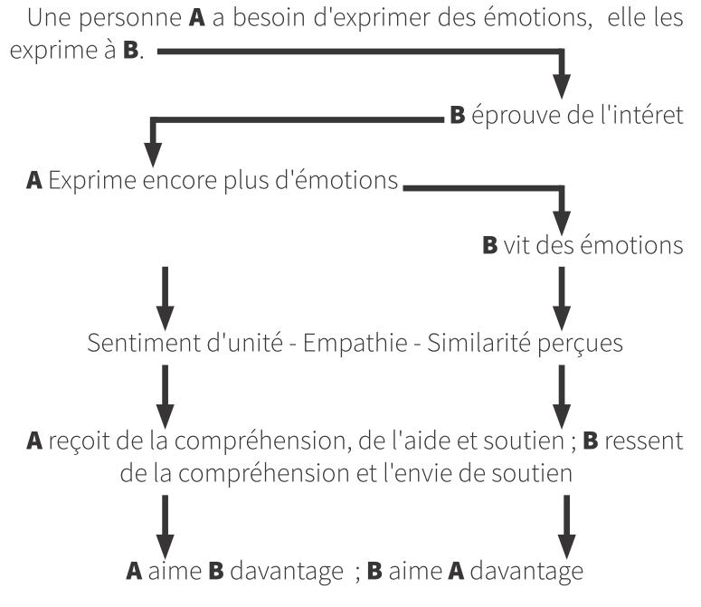 La dynamique interpersonnelle du partage social des émotions