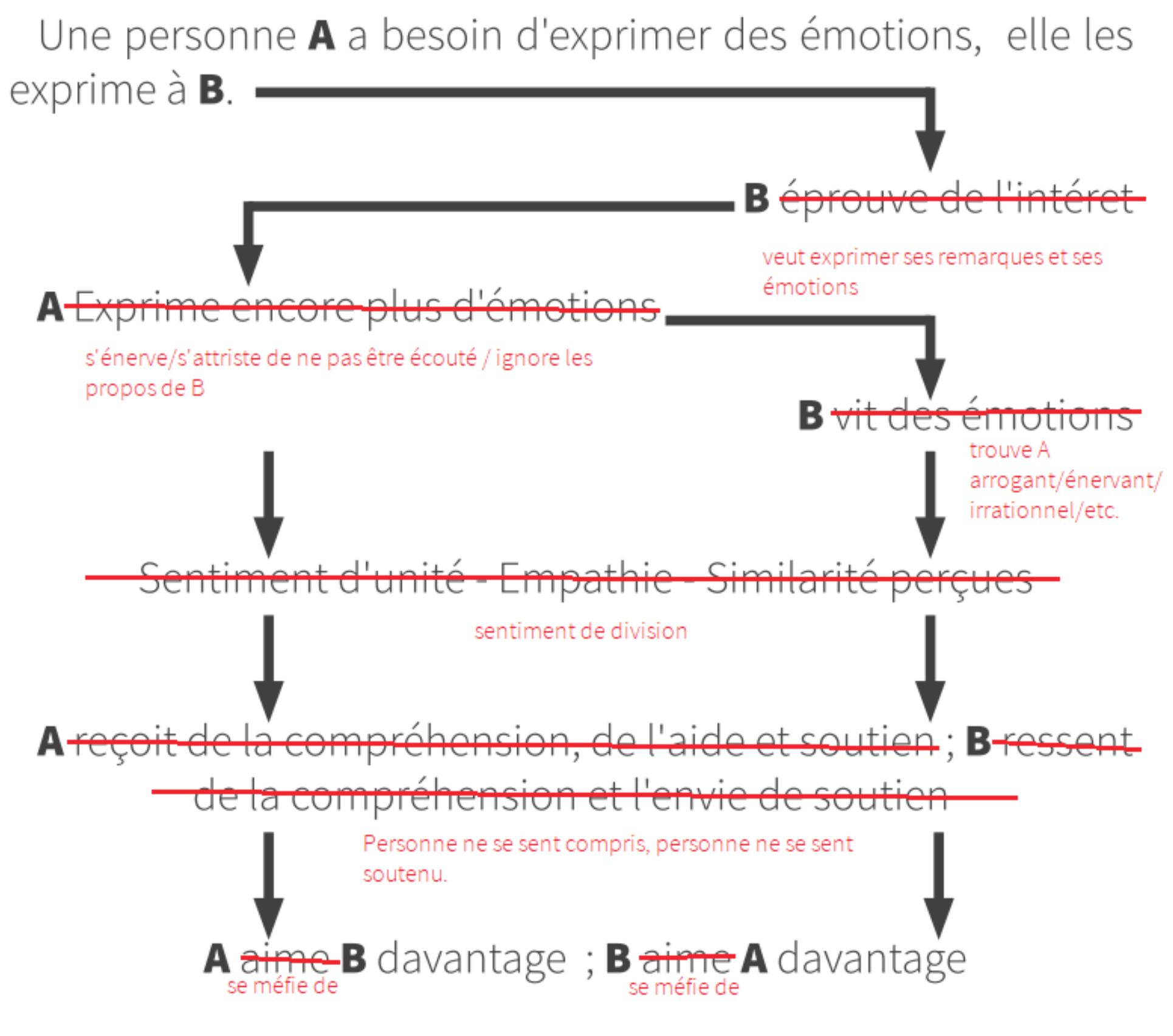 La dynamique interpersonnelle du partage social des émotions (corrigé)